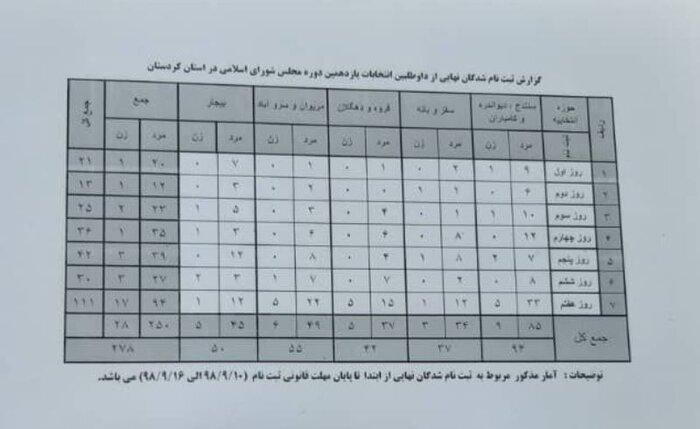 لیست  نهایی ثبت نام داوطلبان کردستانی