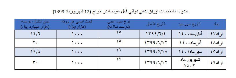 نتیجه حراج اوراق بدهی دولتی 4 شهریور
