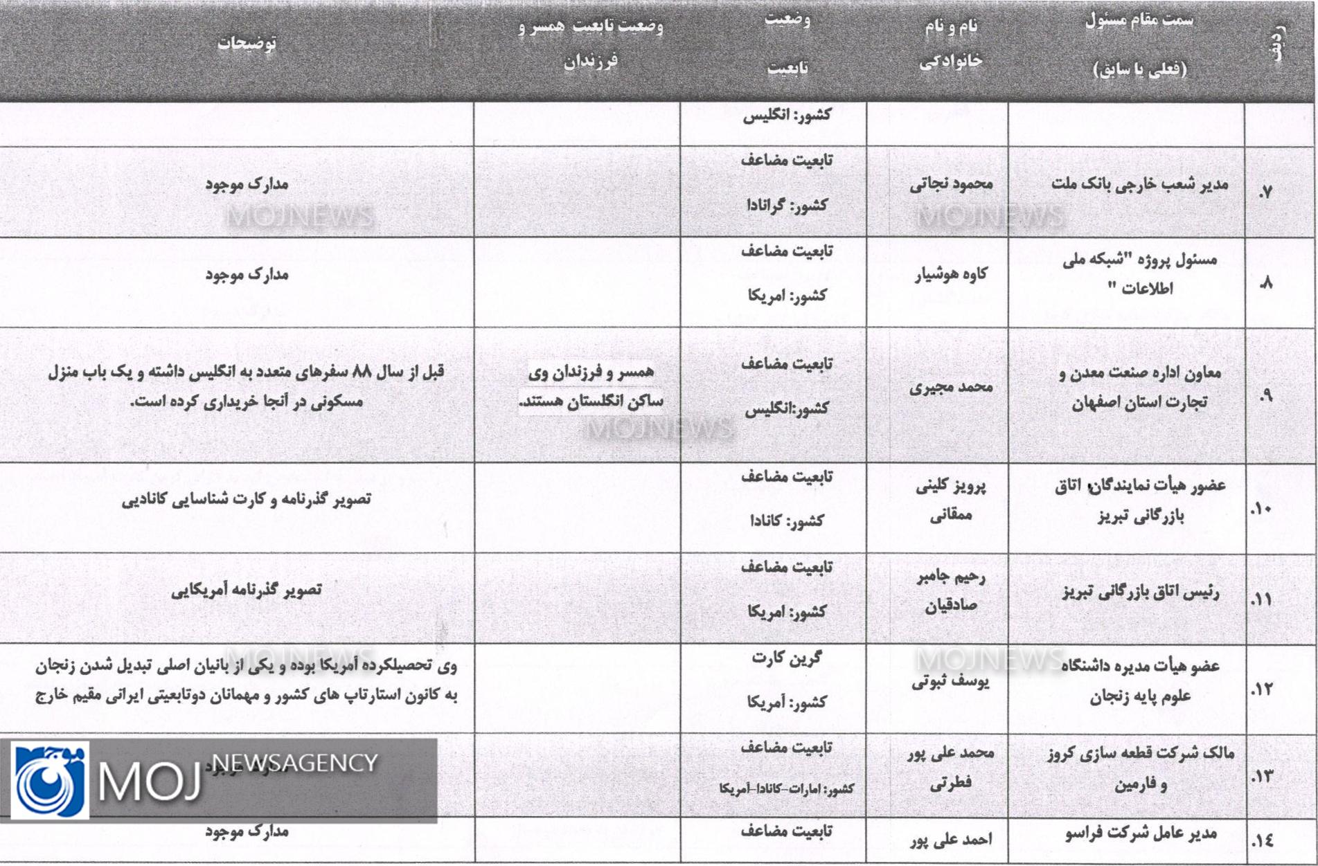 لیست افراد دو تابعیتی بر اساس ظن قوی 2