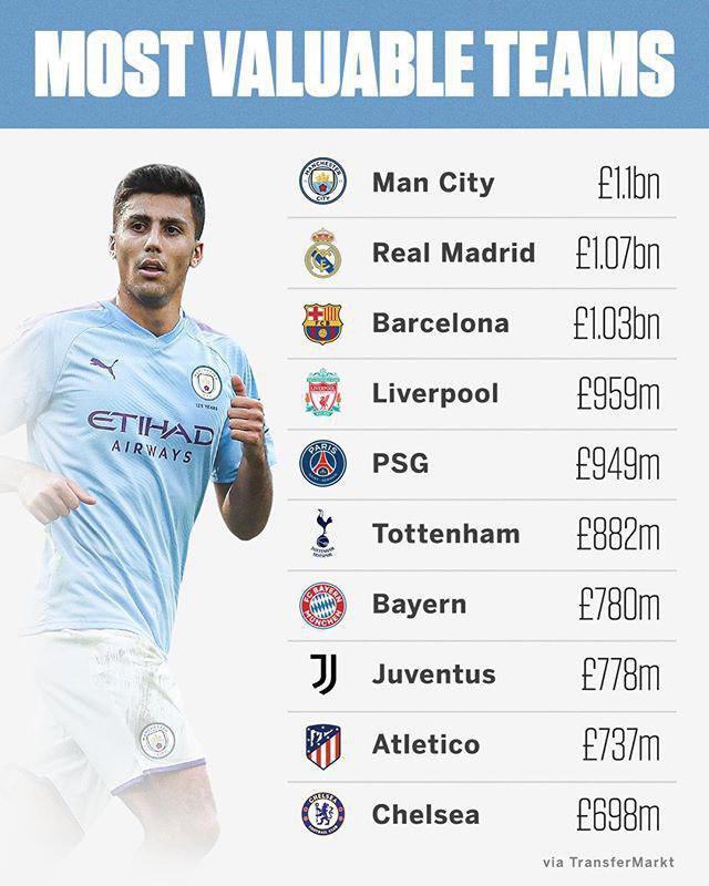 ۱۰ باشگاه با ارزش فوتبال جهان