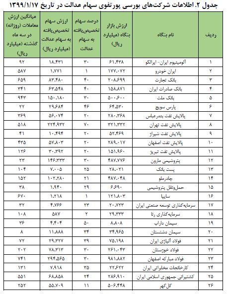 فهرست شرکت های بورسی حاضر در سبد سهام عدالت