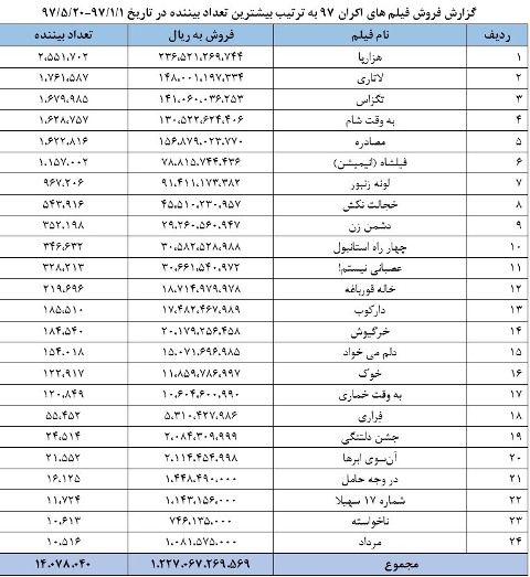 جدول فروش اکران فیلم های 97 .