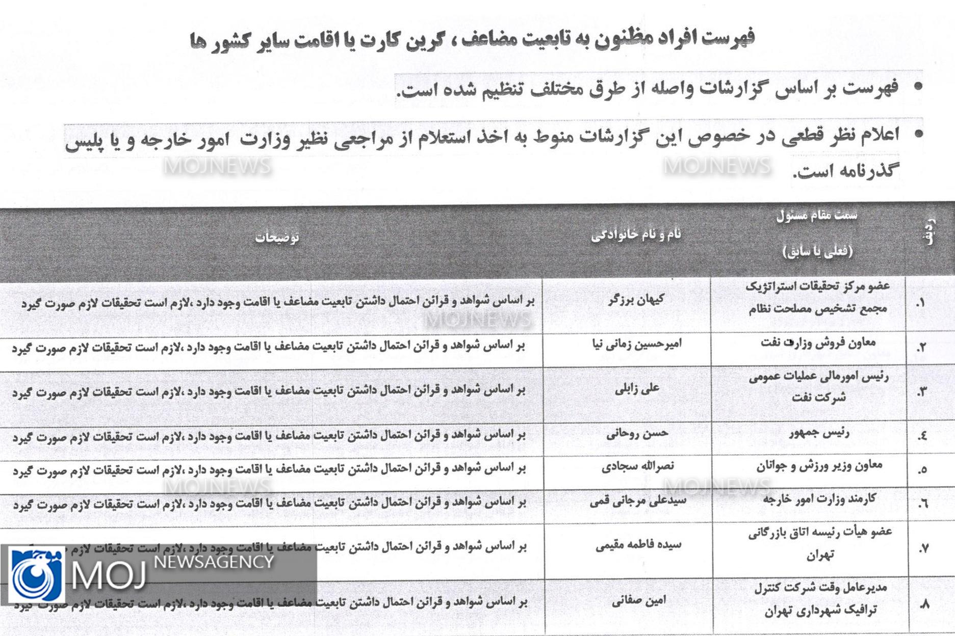 لیست افراد دو تابعیتی بر اساس شواهد و قرائن 1
