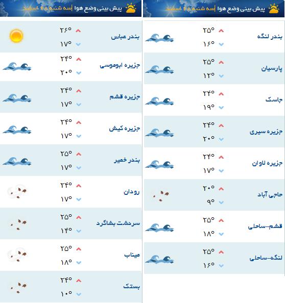 آب و هوای 28 اسفند ماه