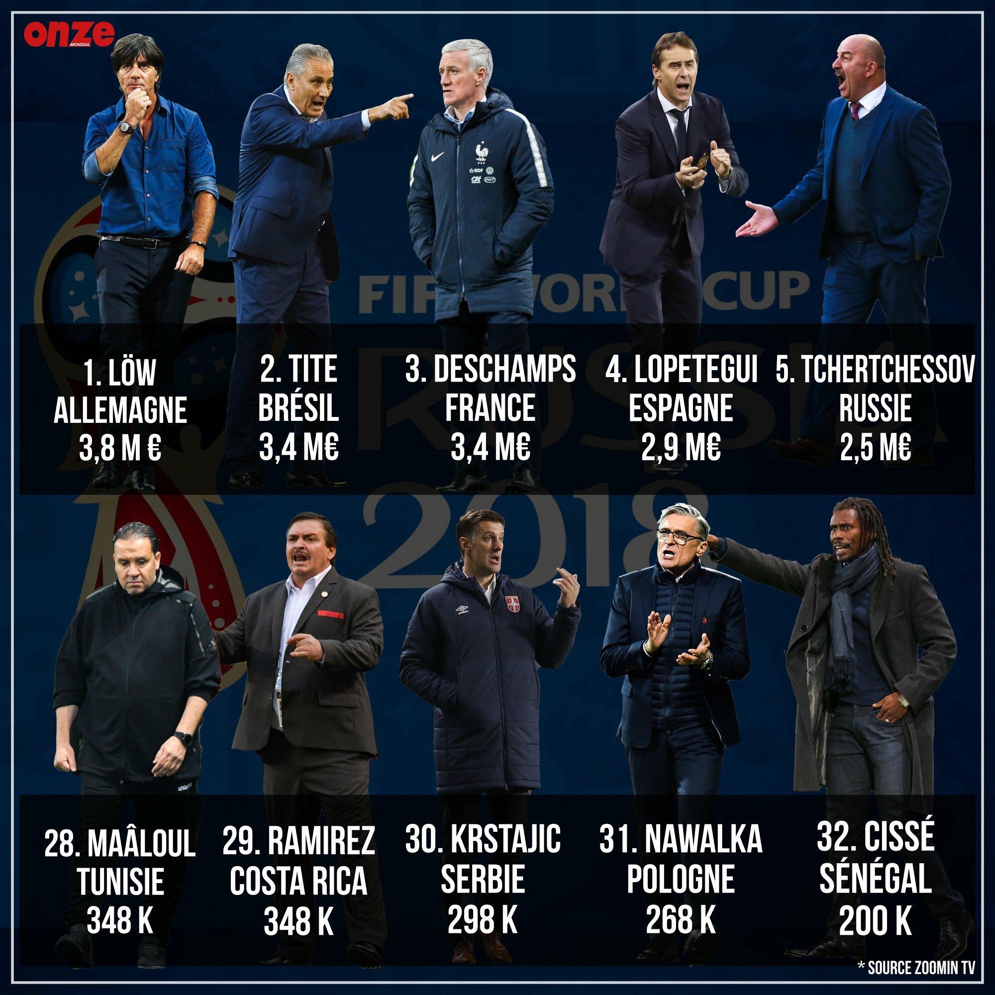 مربیان جام جهانی