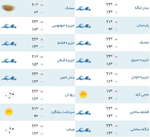 هواشناسی 13 اسفند- هرمزگان