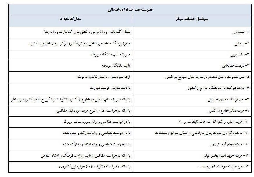 فهرست مصارف ارزی خدماتی
