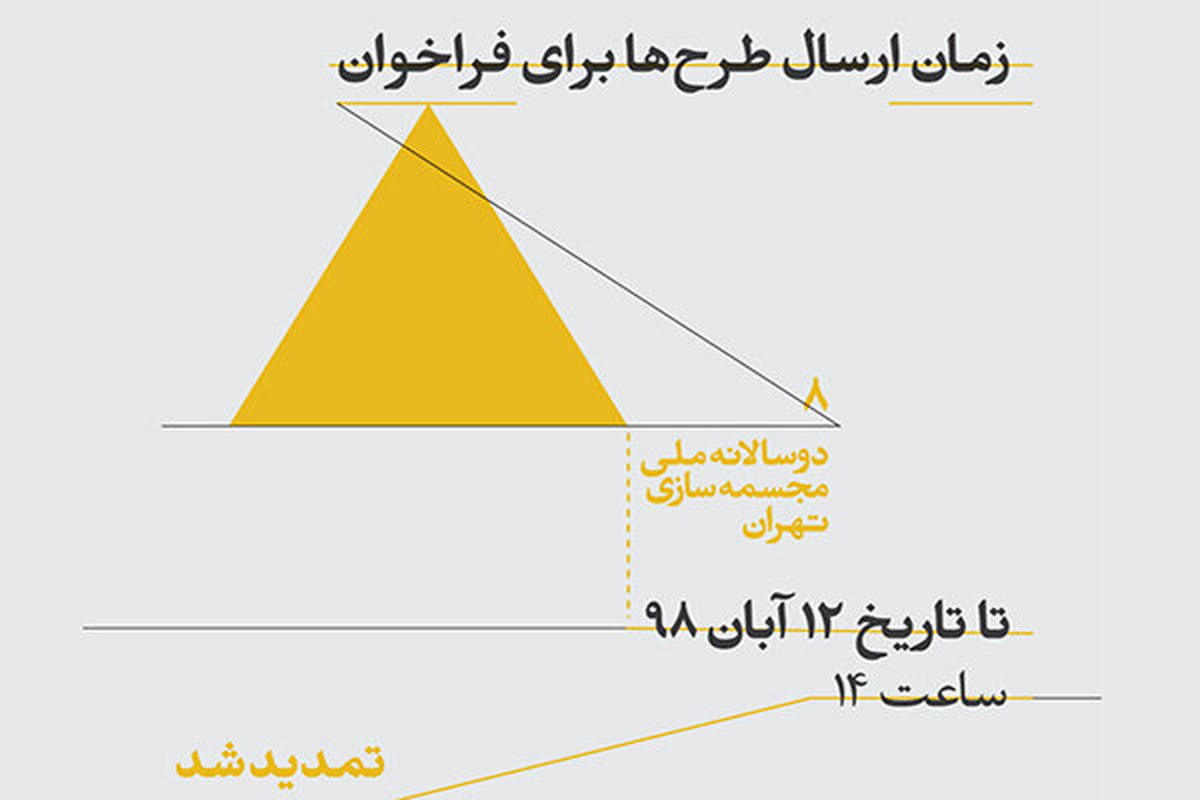 نحوه انتخاب آثار بخش های مختلف هشتمین دوسالانه مجسمهسازی تهران
