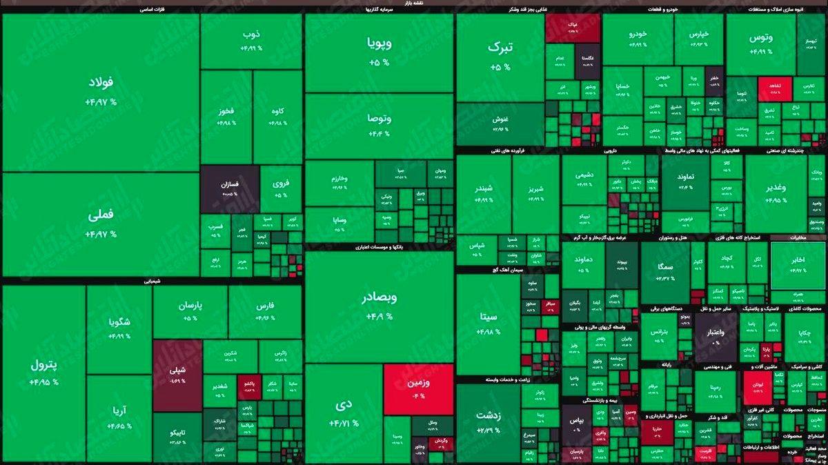 شاخص بورس در جریان معاملات امروز ۶ شهریور ۱۴۰۰/ شاخص به یک میلیون و ۵۷۵ هزار واحد رسید