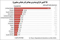 وضعیت ایران نسبت به بسیاری از کشورهای جهان در مهاجر فرستی بهتر است