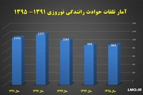 مردان ایرانی در نوروز بیشتر از زنان میمیرند/ضربه به سر علت 50 درصد مرگها