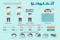 اینفوگرافیک علائم آنفلوآنزا و تفاوت سرماخوردگی و آنفلوآنزا