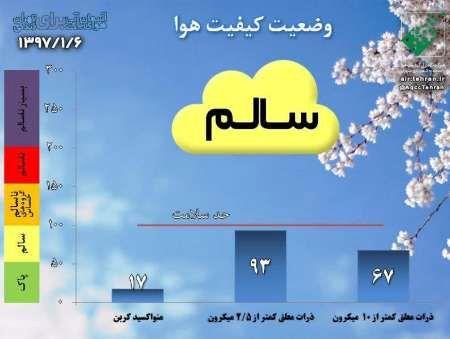 کیفیت هوای تهران در 6 فروردین سالم است
