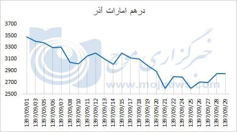 نمودار نوسانات قیمت درهم امارات در آذر 97