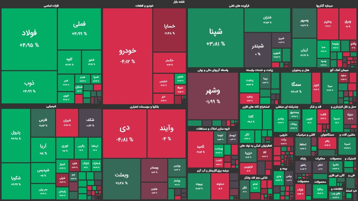 رشد شاخص بورس در جریان معاملات امروز ۲۶ آبان ۹۹