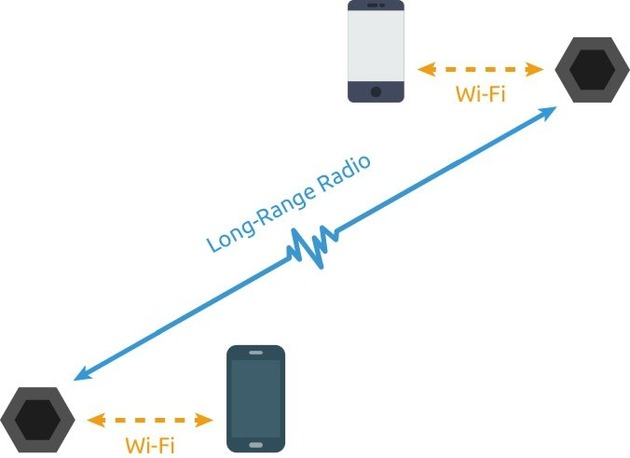 سیستم رادیویی برای ارسال متن، صدا و تصویر