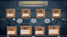 اینفوگرافیک وظایف قوای سه گانه برای حمایت واقعی از تولید