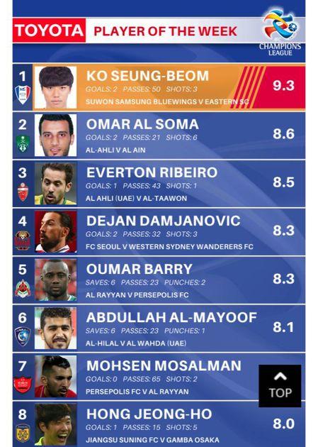 مسلمان در جمع بهترین بازیکنان لیگ قهرمانان