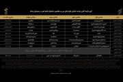 جدول کامل نمایش فیلمها در سینمای اهالی رسانه/فرزاد حسنی آغازگر و حمیدرضا مدقق پایان بخش نشست های خبری