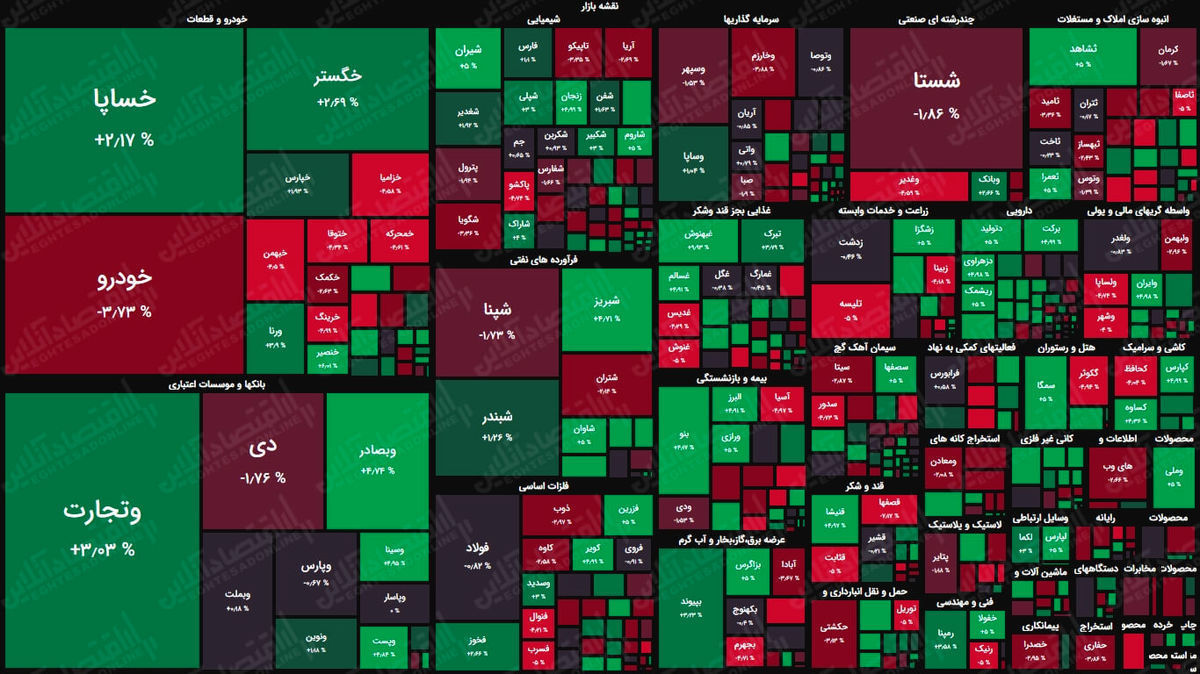 شاخص بورس در جریان معاملات امروز ۱۷ خرداد ۱۴۰۰/ شاخص به یک میلیون و ۱۵۷ هزار واحد رسید