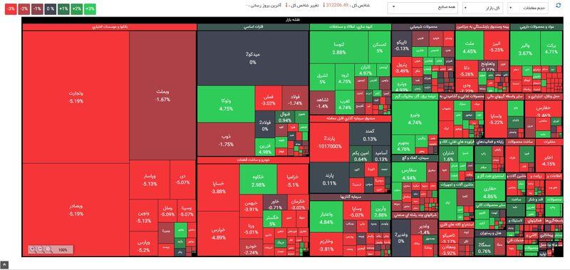 واکنش صنایع بورسی به انتخابات آمریکا / پیش بینی رونق صادرات و کاهش ارزش دلار پس از انتخابات